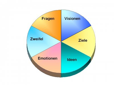 Enzel-Coaching-Fragen